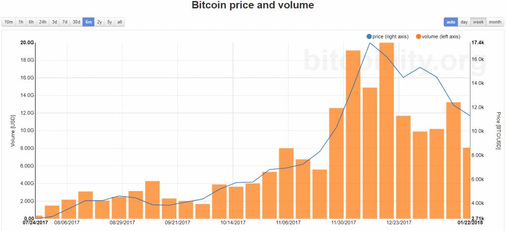 bitcoin price and volume