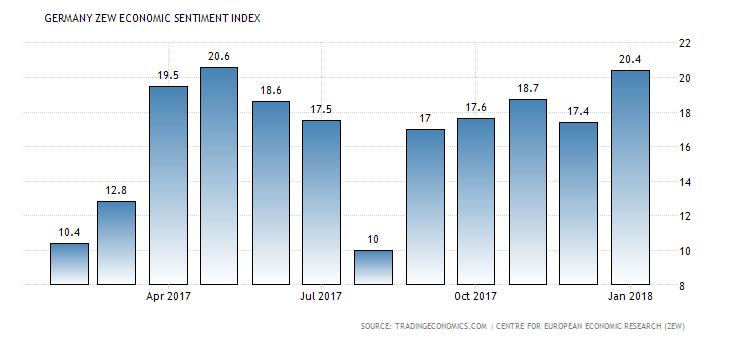 German ZEW index
