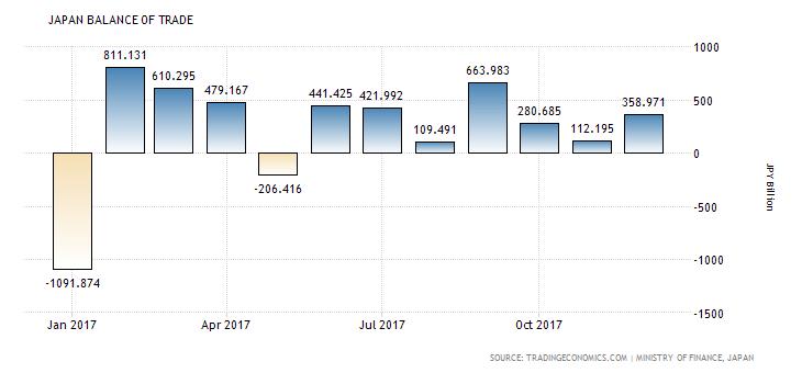 2.Japan Balance of Trade 1-year