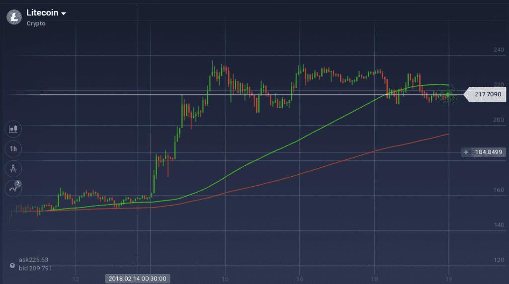 Litecoin graph