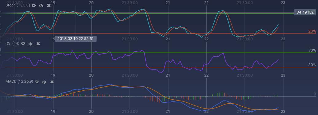Bitcoin indicators