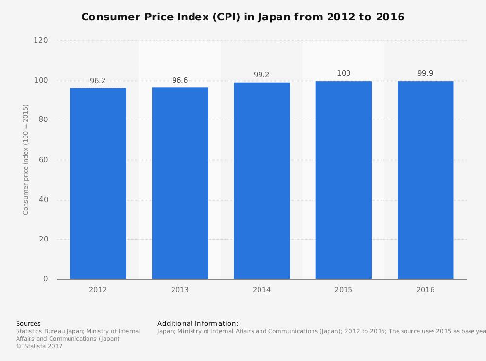 CPI Index in Japan