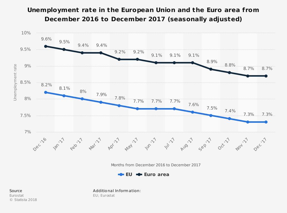 Eurozone Unemployment Rate
