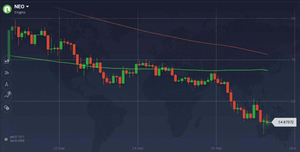 NEO graph