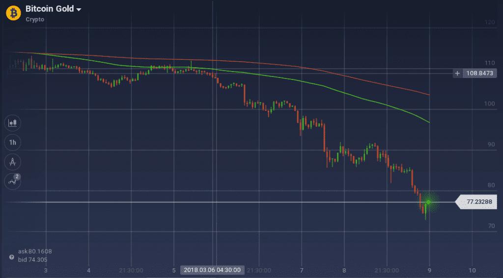 Bitcoin Gold graph