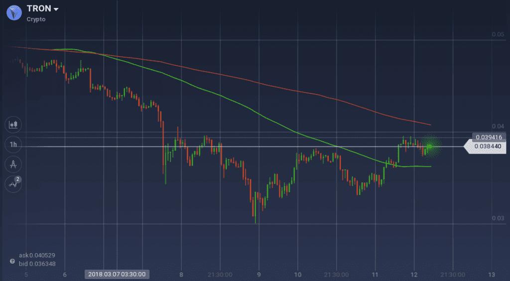 Tron price graph