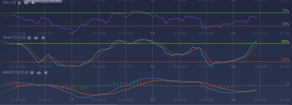 QTUM indicators