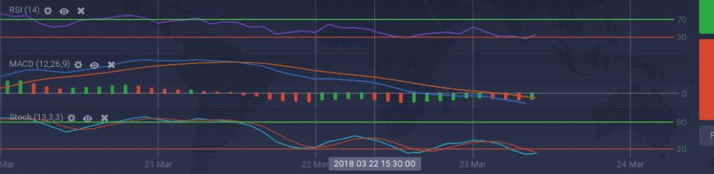 Ethereum Classic indicators