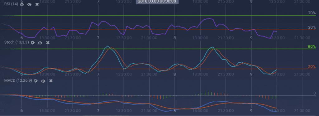 Bitcoin Gold indicators