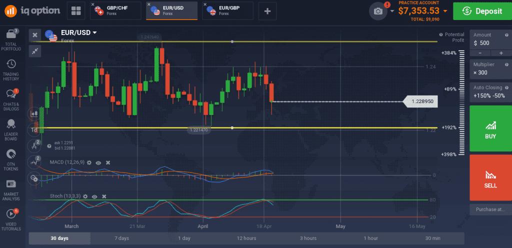 EUR/USD fell