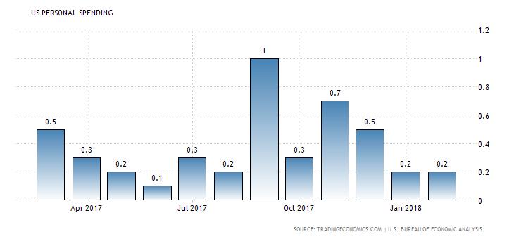 US Personal Spending