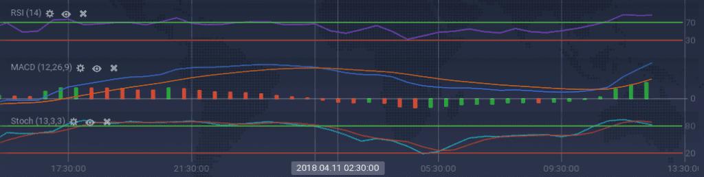 EOS indicators
