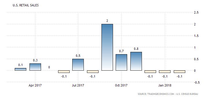 US Retail Trade