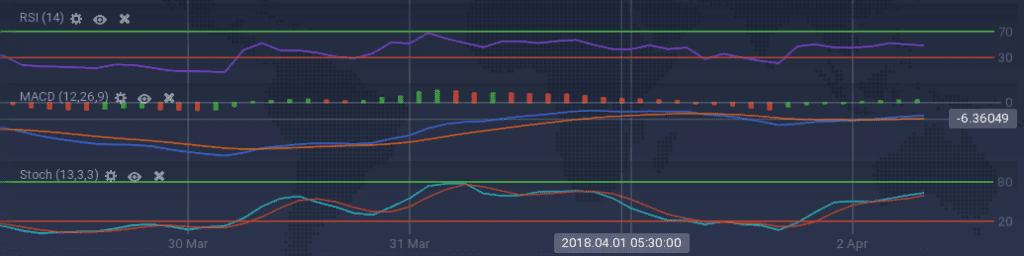 Ethereum indicators