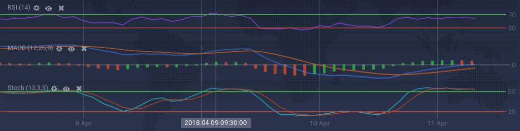 OmiseGo indicators