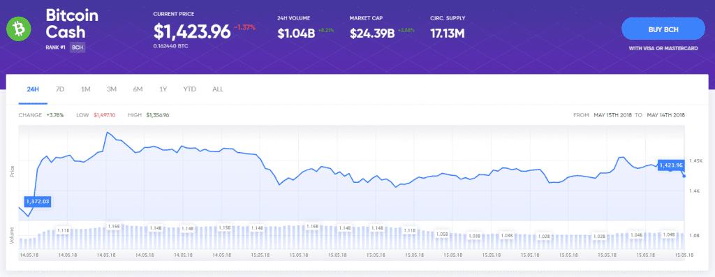 Bitcoin Cash walczy, by zdobyć zyski w dniu Hard Fork