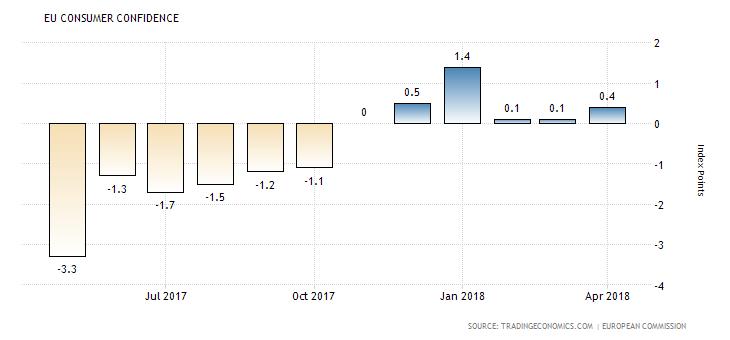 EU Consumer Confidence