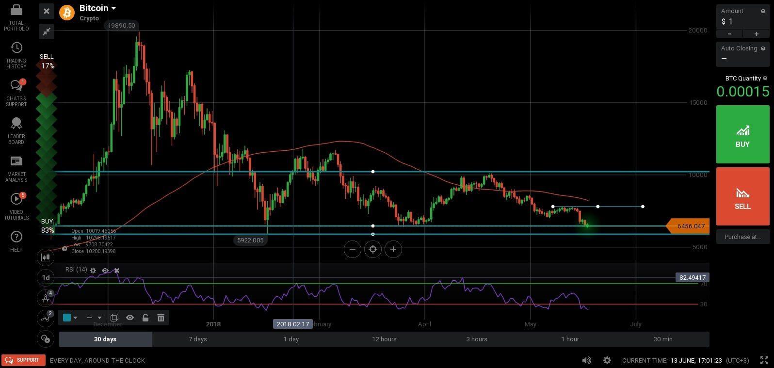 0.0015 BTC Bitcoin to HUF Hungarian Forint