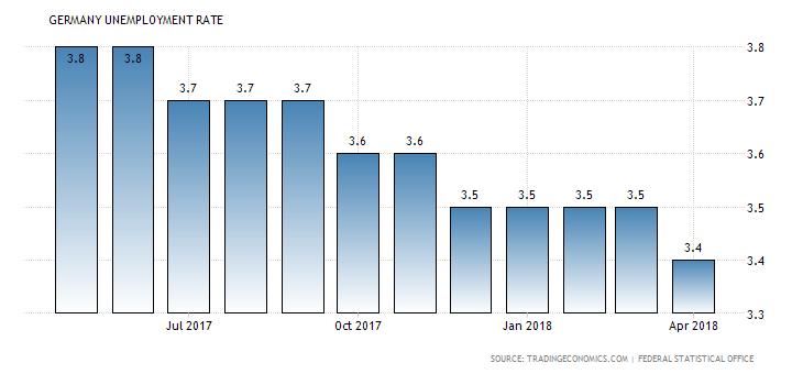 Kalendarz gospodarczy rynku Forex na piątek, 29 czerwca 2018