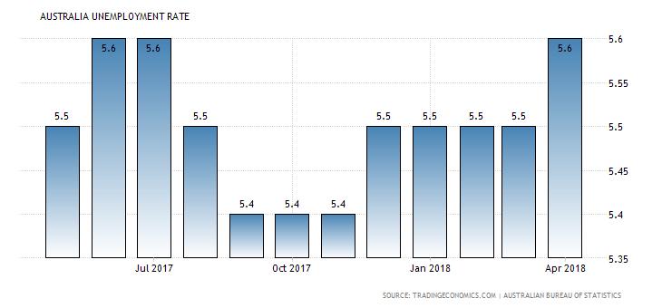 3.Australia: Unemployment Rate