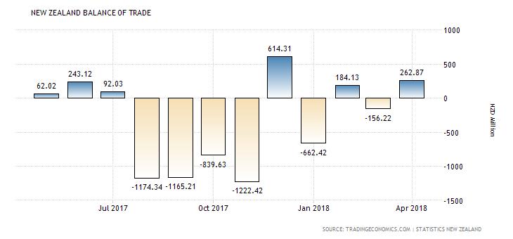 3.New Zealand: Trade Balance