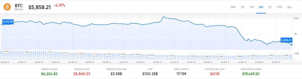 Bitcoin bardzo się wycofał po alarmach Watchdog Japonii o praniu brudnych pieniędzy