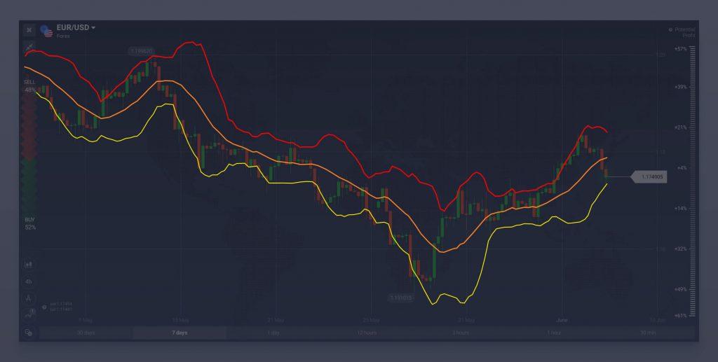 tranzacționarea opțiunilor turbo pe indicatori opțiune binară clentbank