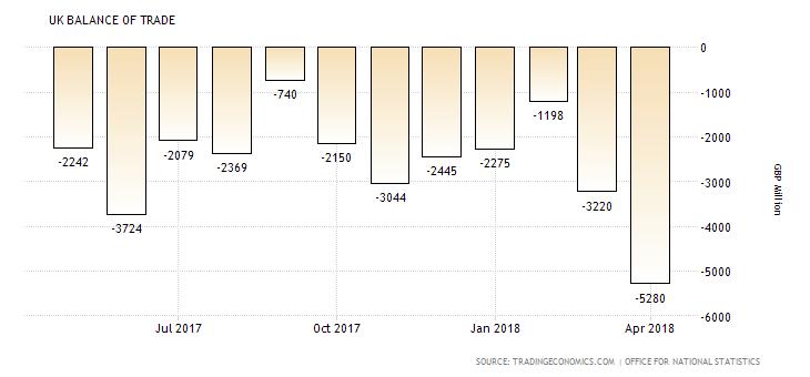 UK Balance of Trade