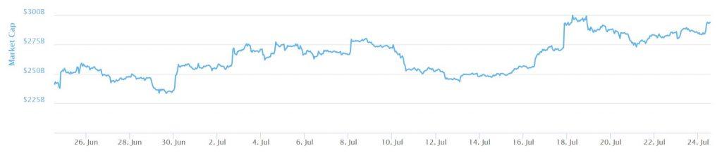 Bitcoin wrócił do wzrostu, osiągając 8000 $