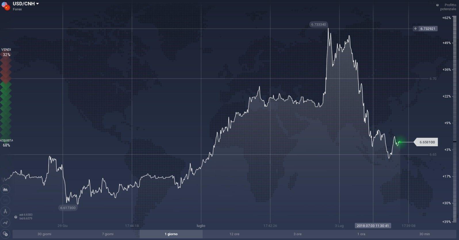 USD / CHN