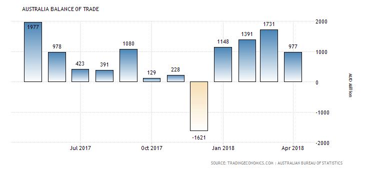 Australia Balance of Trade
