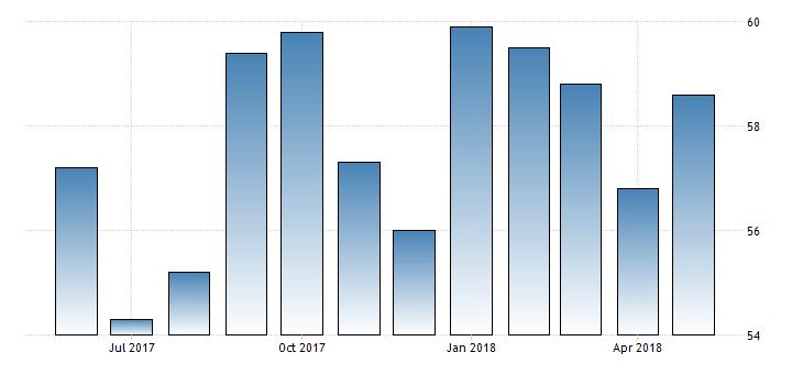 US ISM Non-Manufacturing PMI