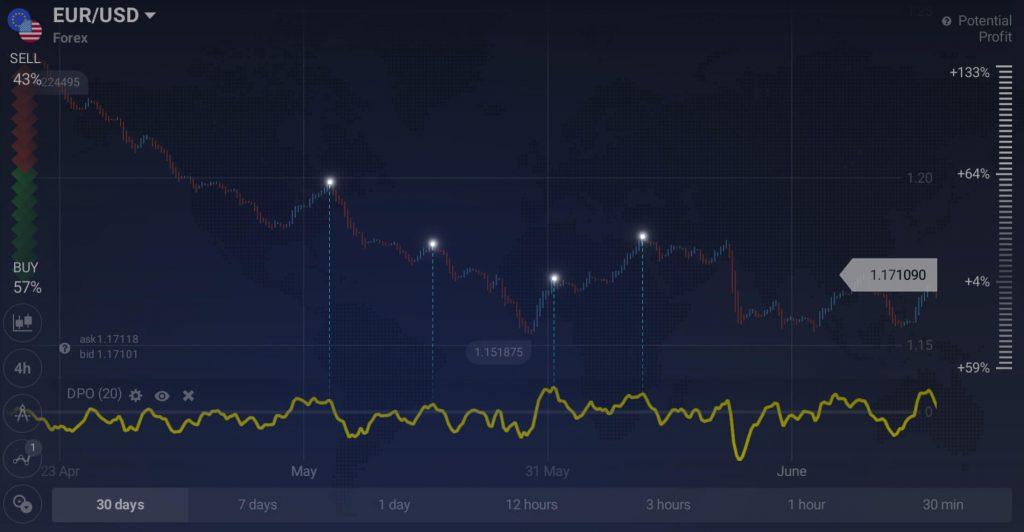 Oscillator Detrended Price – jak (i dlaczego) używać w handlu?