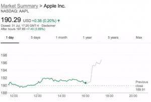 Apple uderza w nowy rekord czasu po silnych zarobkach