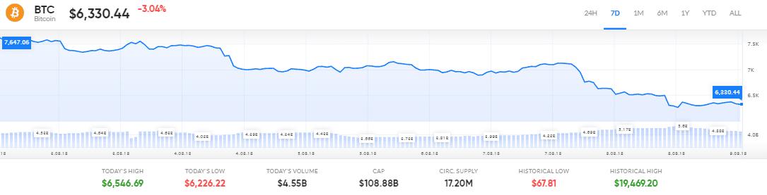 Cena Bitcoin Falls