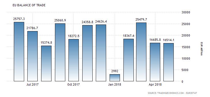 Kalendarz gospodarczy rynku Forex na czwartek, 16 sierpnia 2018
