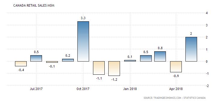 Kalendarz gospodarczy rynku Forex na środę, 22 sierpnia 2018