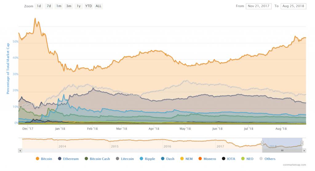 Poziom dominacji bitcoinów konsoliduje się przy spadku rynku Crypto