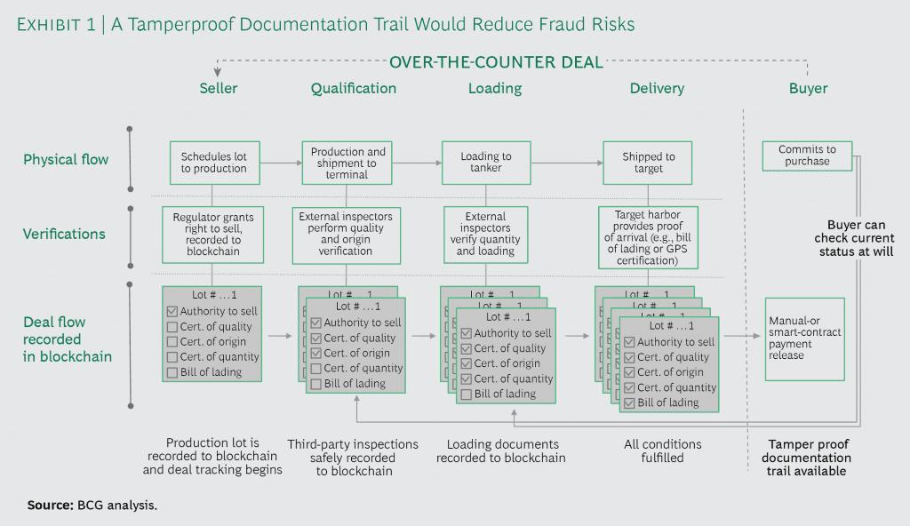 Boston Consulting Group twierdzi, że Blockchain w handlu towarowym jest zbyt wysoki