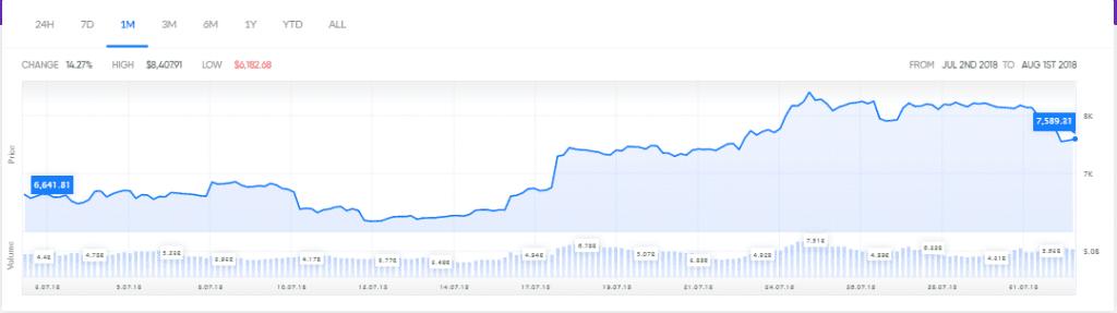 Bitcoin Might Touch New Highs w nadchodzących miesiącach