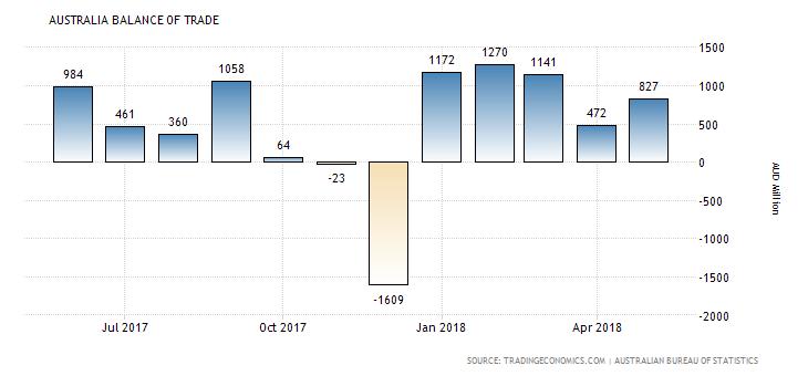 Balance of Trade in Australia