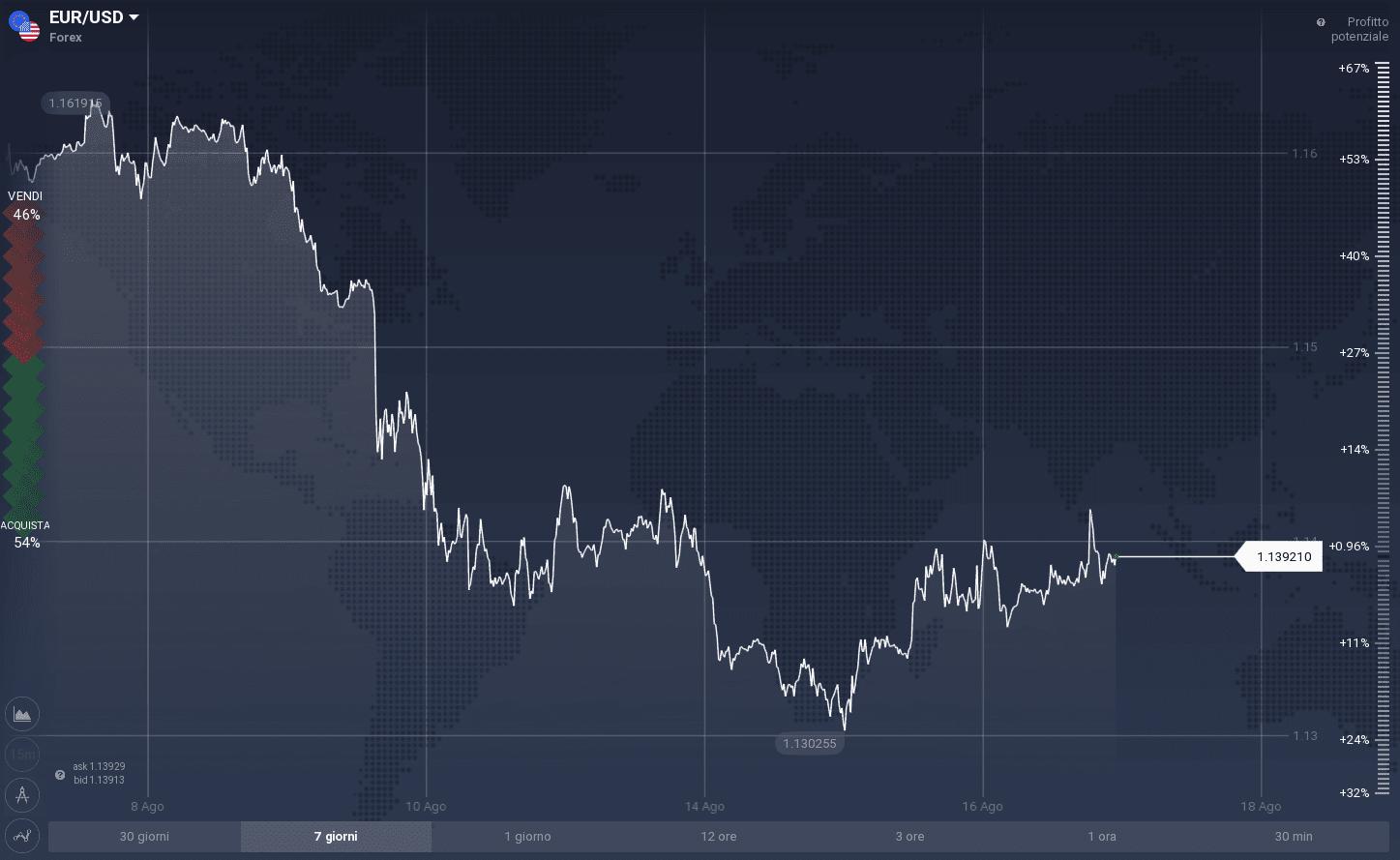 forex rinkos operatoriai)