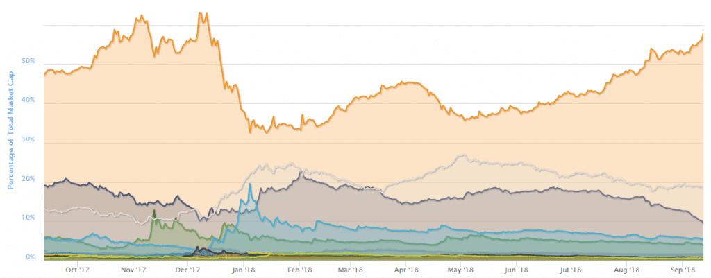 Dominacja Bitcoinów wznosi się w tym roku na najwyższy poziom