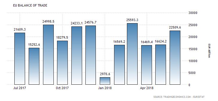 Kalendarz gospodarczy rynku Forex na piątek, 14 września 2018