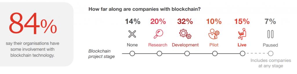 Poziom implementacji Blockchain widziany w ankiecie PwC