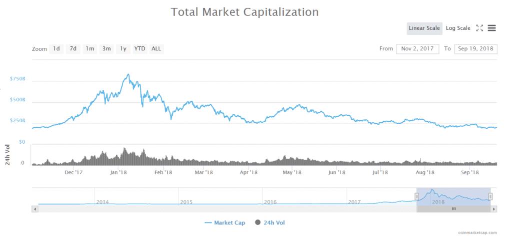 Crypto Bubble i Crash Potwierdzone. Jak bardzo jest źle?