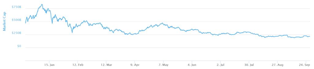 Novogratz: Bitcoin wzrośnie ponownie