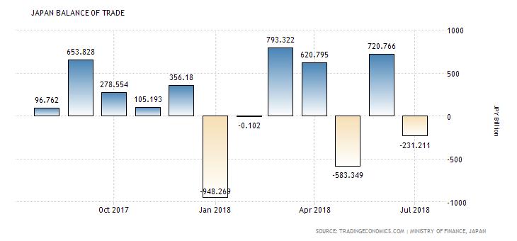 Japanese Trade Balance