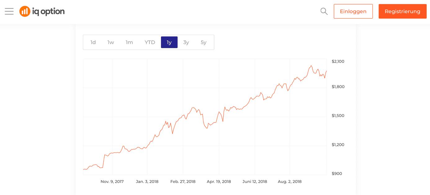 Iq investment aktienkurse forex start forex broker