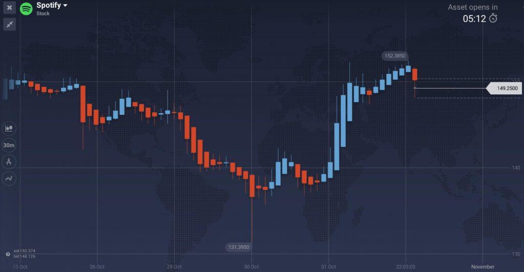 3 Stocks With Impressive Pre-market Growth